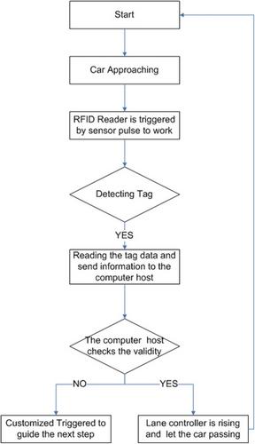 Rfid Rfid Software Rfid Solutions Provider Rfid